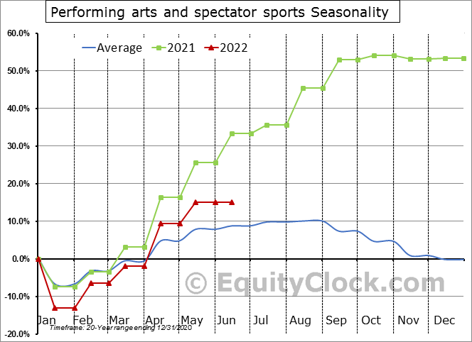 Performing arts and spectator sports Seasonal Chart