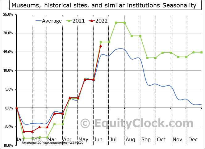 Museums, historical sites, and similar institutions Seasonal Chart