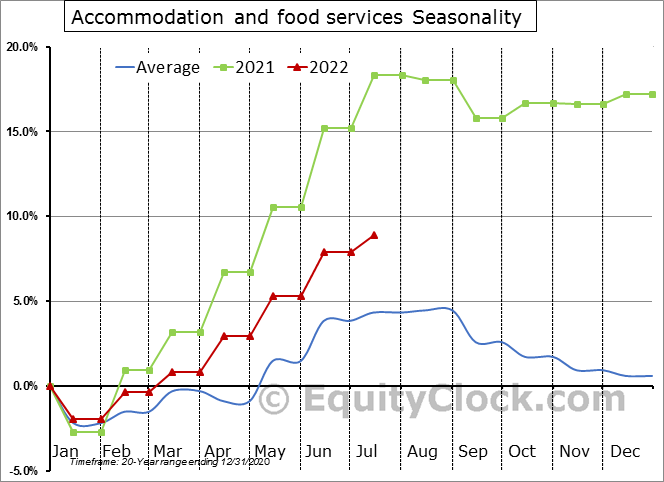 Accommodation and food services Seasonal Chart