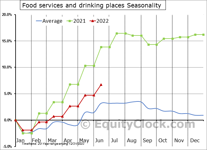 Food Services and Drinking Places Employment Seasonal Chart