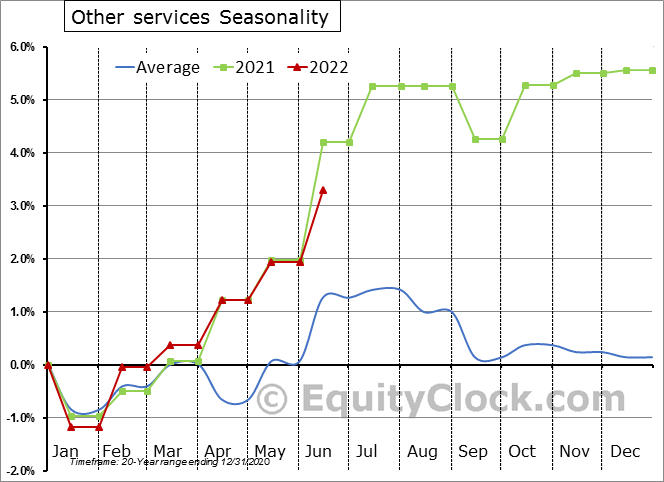 Other services Seasonal Chart