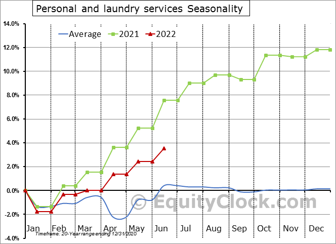 Personal and laundry services Seasonal Chart