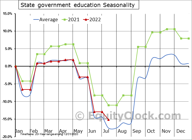 State government education Seasonal Chart