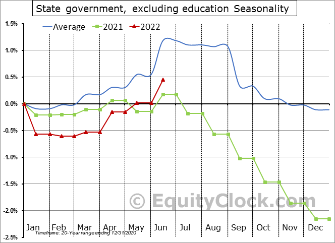 State government, excluding education Seasonal Chart