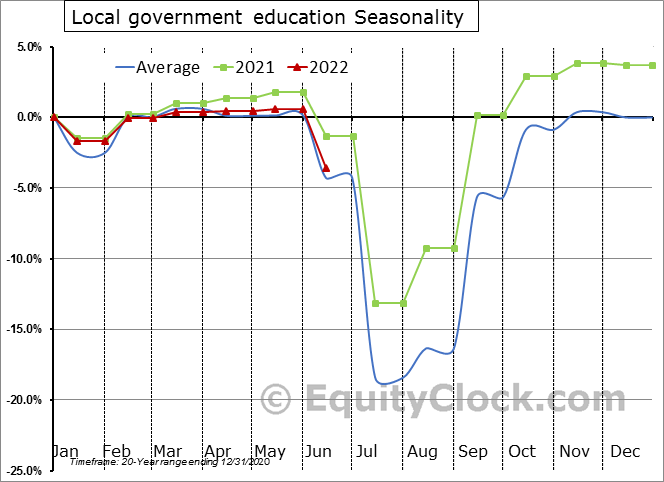 Local government education Seasonal Chart