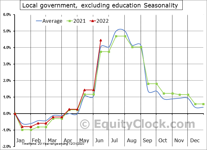 Local government, excluding education Seasonal Chart