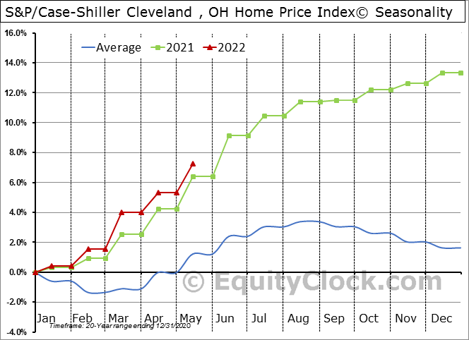S&P/Case-Shiller Cleveland , OH Home Price Index© Seasonal Chart