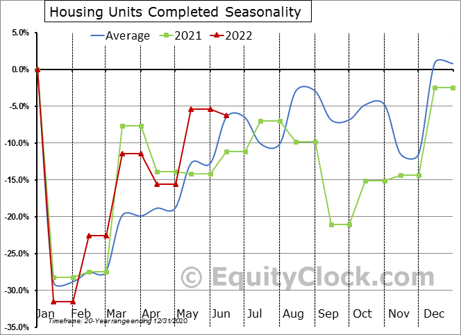 Housing Units Completed Seasonal Chart