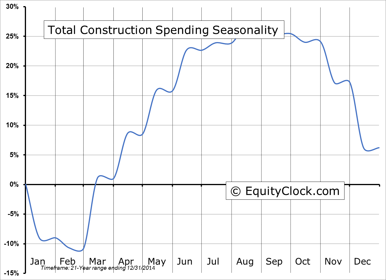 Total Construction Spending Seasonality
