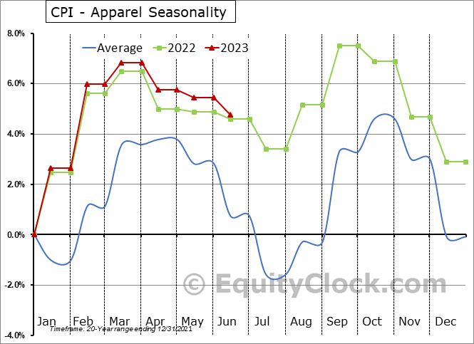 CPI - Apparel Seasonal Chart