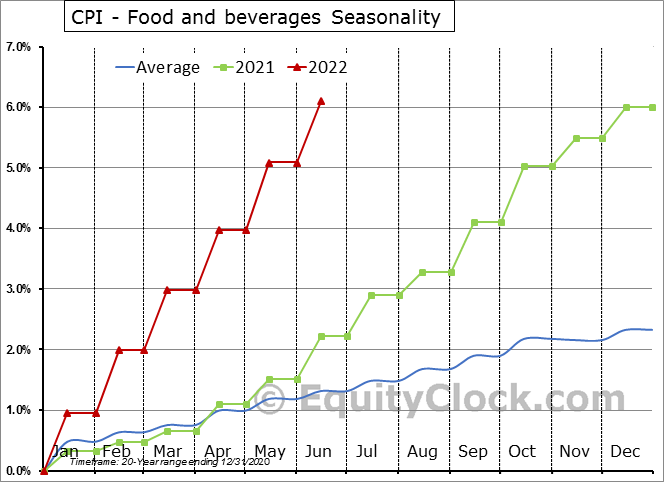 CPI - Food and beverages Seasonal Chart