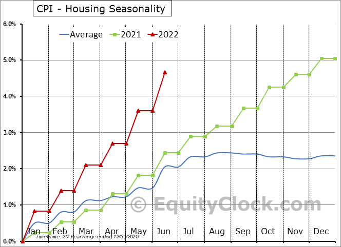 CPI - Housing Seasonal Chart