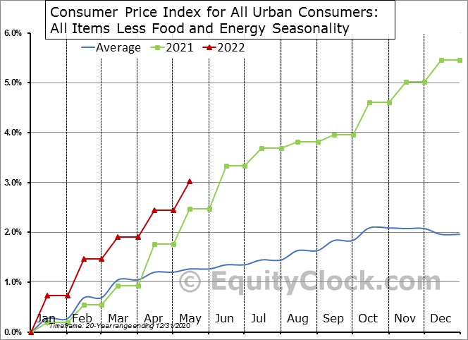 Consumer Price Index for All Urban Consumers: All Items Less Food and Energy Seasonal Chart