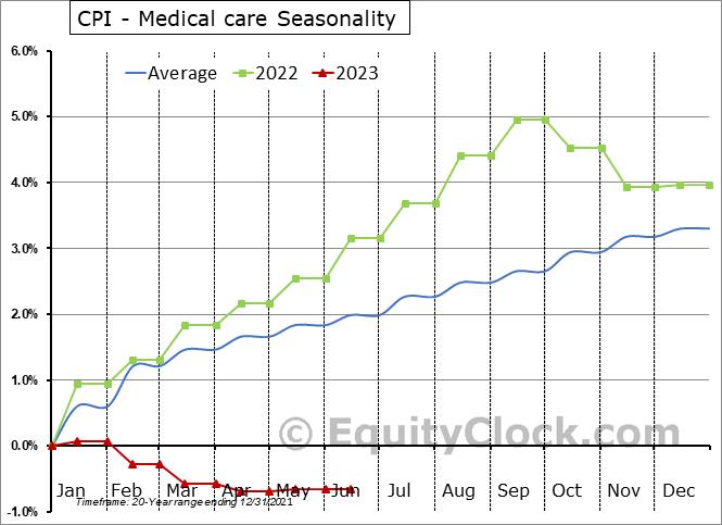 CPI - Medical care Seasonal Chart