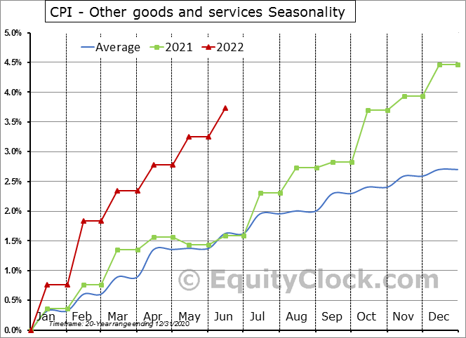 CPI - Other goods and services Seasonal Chart
