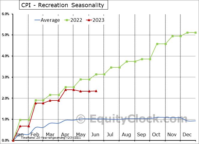 CPI - Recreation Seasonal Chart