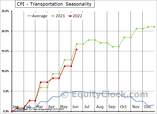 CPI - Transportation Seasonal Chart