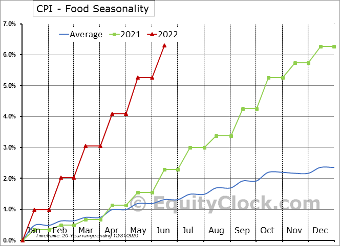 CPI - Food Seasonal Chart