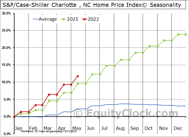 S&P/Case-Shiller Charlotte , NC Home Price Index© Seasonal Chart