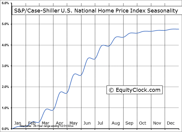 S&P/Case-Shiller U.S. National Home Price Index Seasonality