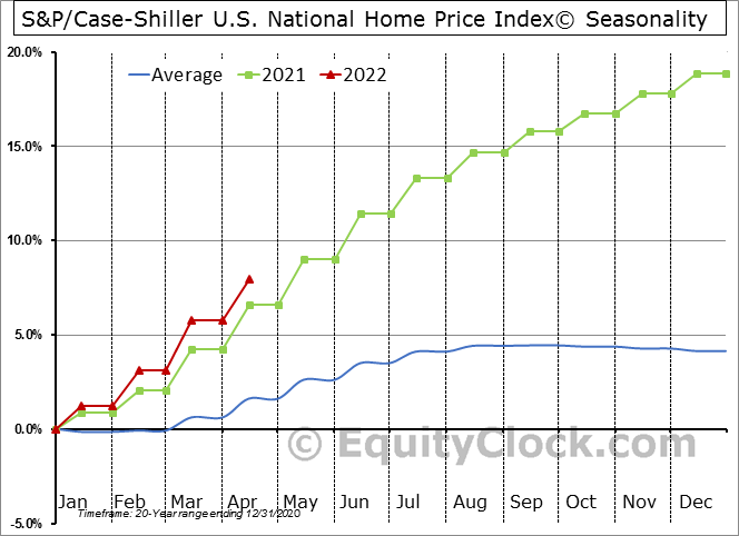 S&P/Case-Shiller U.S. National Home Price Index© Seasonal Chart