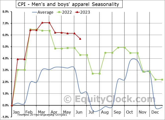 CPI - Men's and boys' apparel Seasonal Chart