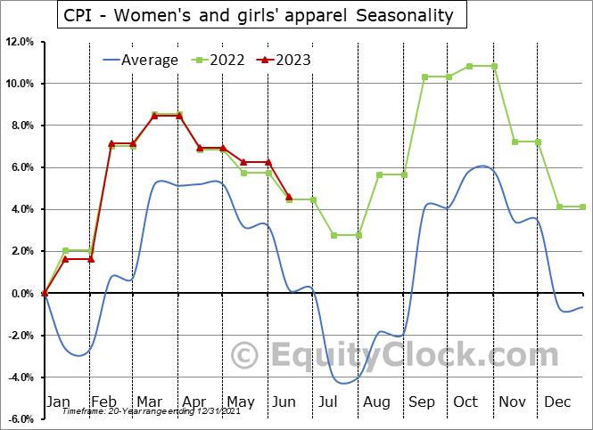 CPI - Women's and girls' apparel Seasonal Chart