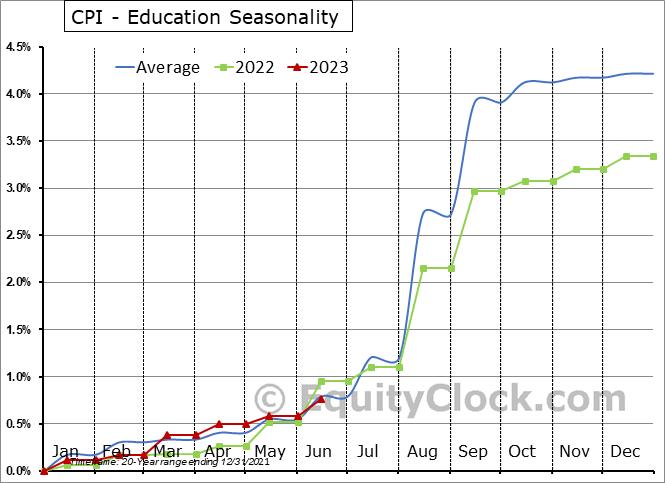 CPI - Education Seasonal Chart
