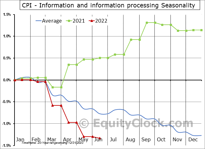 CPI - Information and information processing Seasonal Chart
