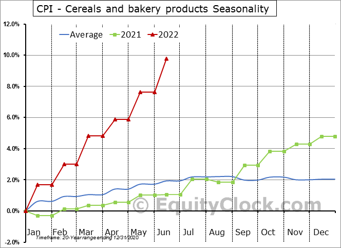 CPI - Cereals and bakery products Seasonal Chart