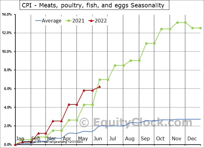 CPI - Meats, poultry, fish, and eggs Seasonal Chart