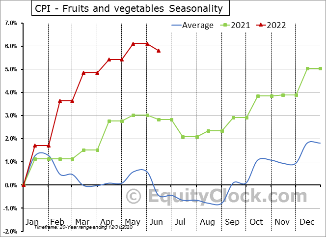 CPI - Fruits and vegetables Seasonal Chart