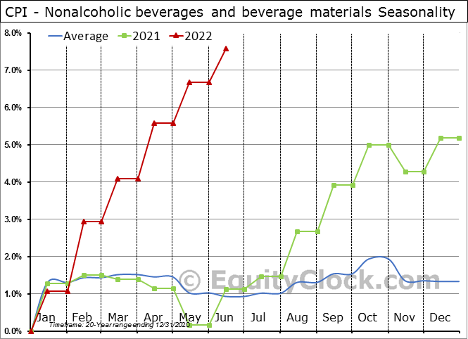CPI - Nonalcoholic beverages and beverage materials Seasonal Chart