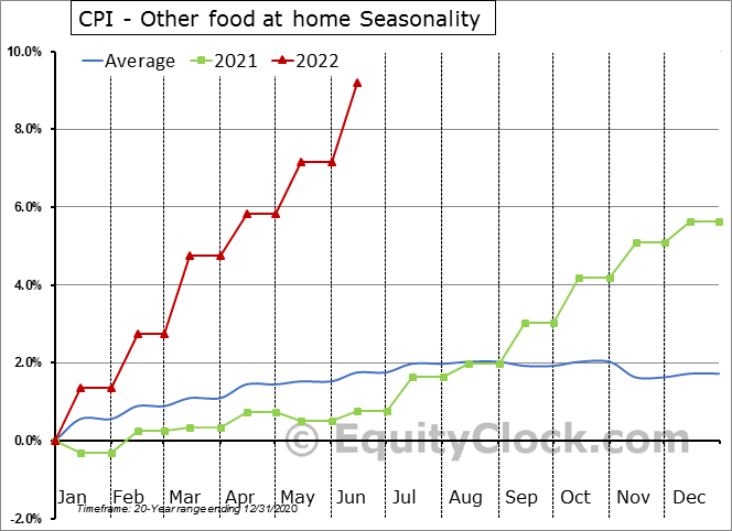 CPI - Other food at home Seasonal Chart