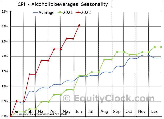 CPI - Alcoholic beverages Seasonal Chart