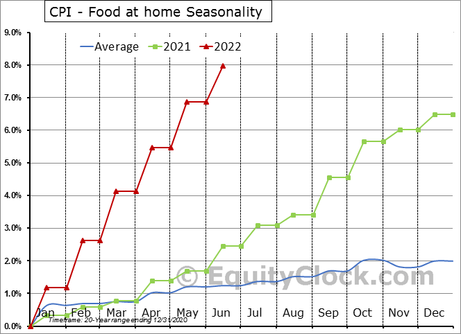 CPI - Food at home Seasonal Chart