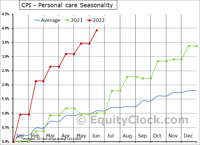 CPI - Personal care Seasonal Chart