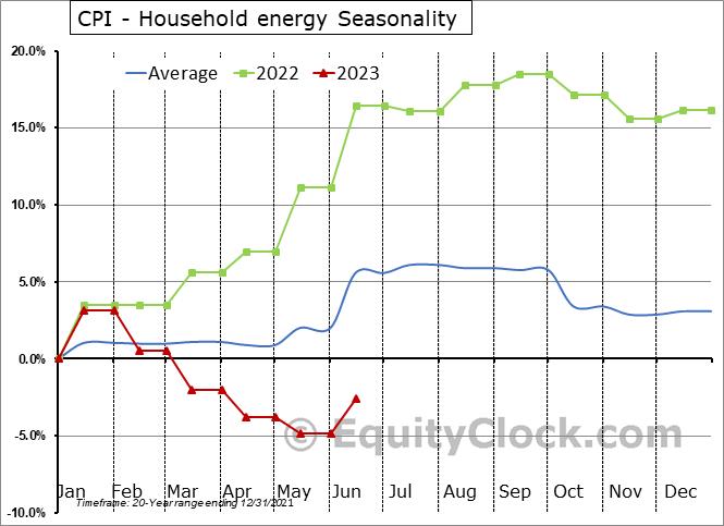 CPI - Household energy Seasonal Chart