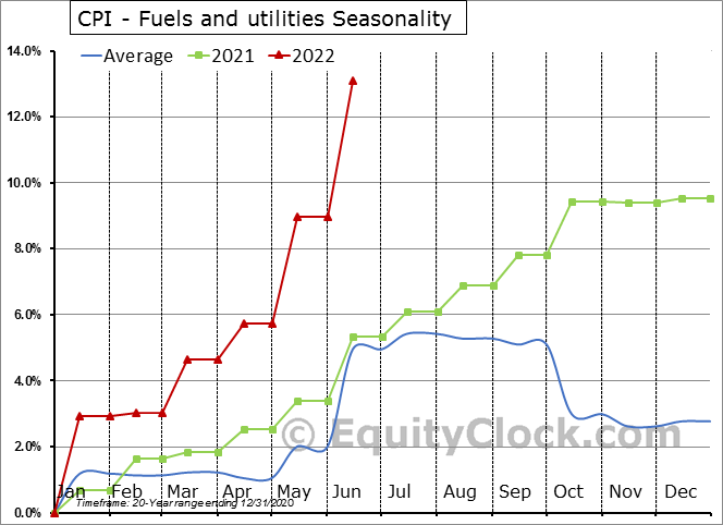 CPI - Fuels and utilities Seasonal Chart