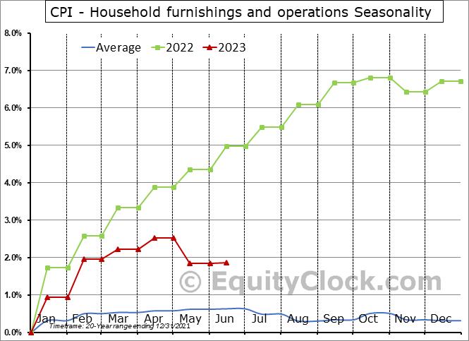 CPI - Household furnishings and operations Seasonal Chart