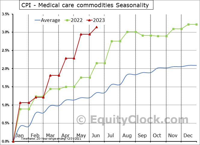 CPI - Medical care commodities Seasonal Chart