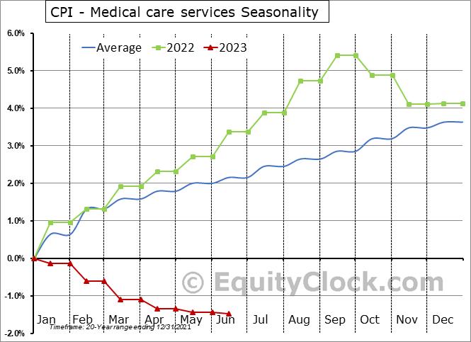 CPI - Medical care services Seasonal Chart