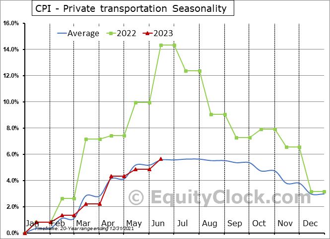 CPI - Private transportation Seasonal Chart