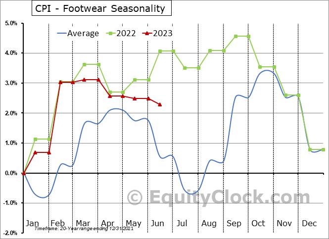 CPI - Footwear Seasonal Chart