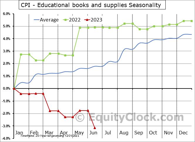 CPI - Educational books and supplies Seasonal Chart