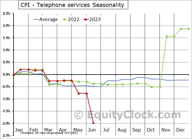 CPI - Telephone services Seasonal Chart