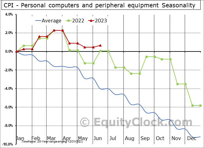 CPI - Personal computers and peripheral equipment Seasonal Chart