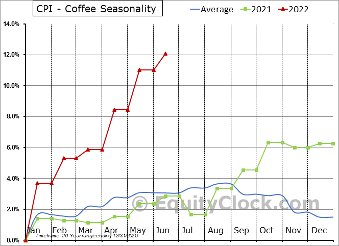 CPI - Coffee Seasonal Chart