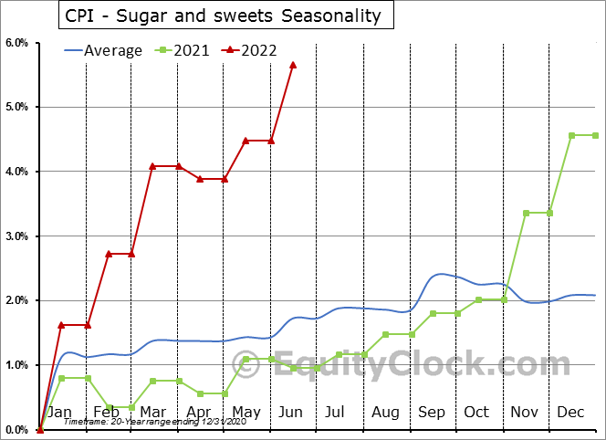 CPI - Sugar and sweets Seasonal Chart