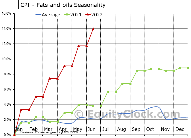 CPI - Fats and oils Seasonal Chart